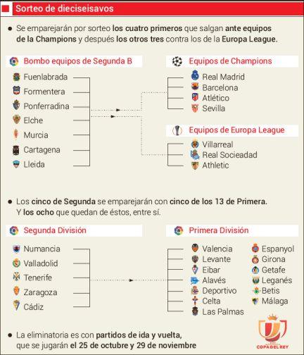Copa: Fuenlabrada-Real Madrid, Murcia-Barça y Elche-Atlético - AS.com
