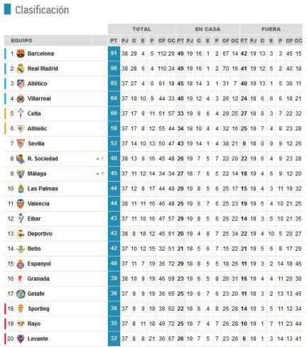 Barcelona vence o Granada e é campeão espanhol  fb5122a1b36ee