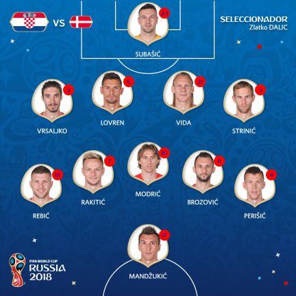 resultado croacia dinamarca mundial 2018