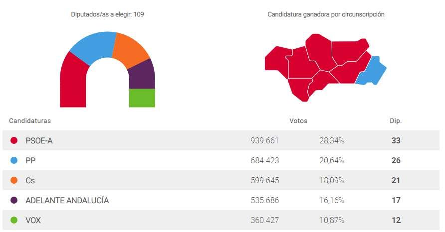 Vuelco político en Andalucía